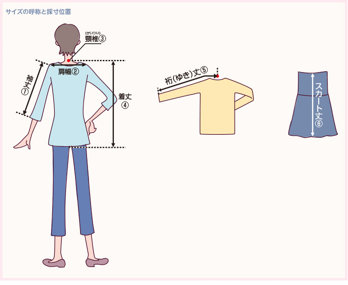 サイズの呼称と採寸位置 袖丈①  肩幅②  頚椎③  着丈④  裄丈⑤  スカート丈⑥