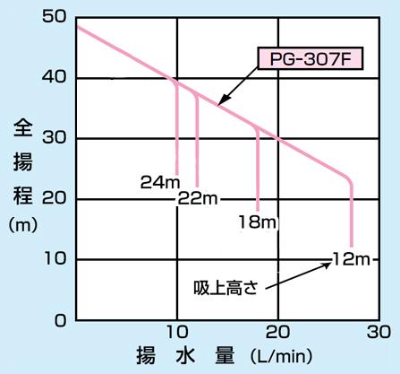 pg-307f-5の仕様表
