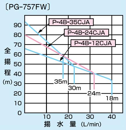 pg-757fw-6の仕様表