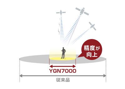 ユピテル YGN7002