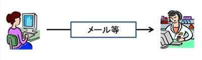 3:情報提供された情報を理解した旨の連絡