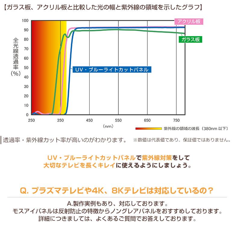 紫外線について比較グラフ