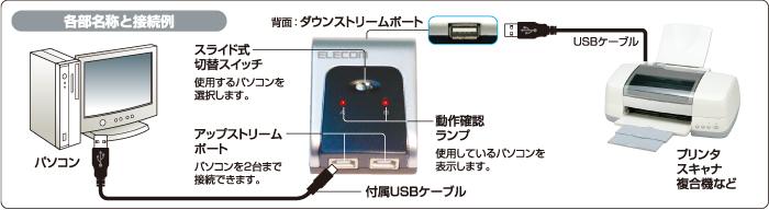 2台のPC間で様々な機器を切り替え可能