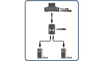 USB2.0準拠