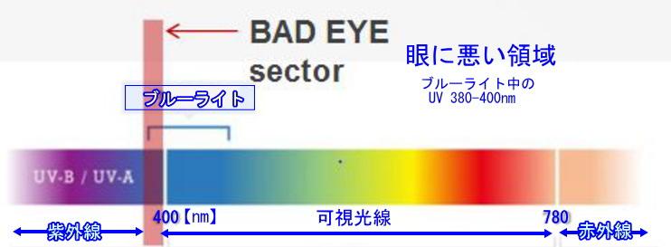 眼に悪い領域はブルーライト中の紫外線UVDです