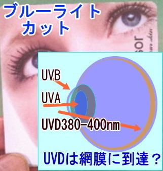 眼にダメージを与える正体はブルーライト中の紫外線