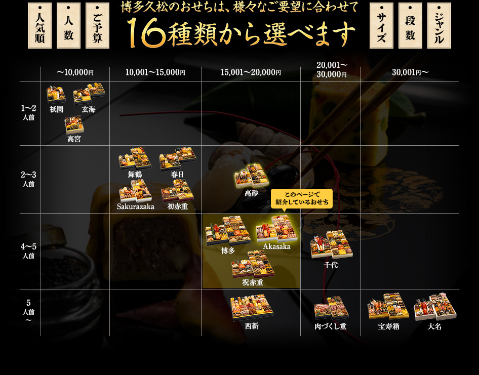 博多久松のおせちは、様々なご要望に合わせて16種類から選べます