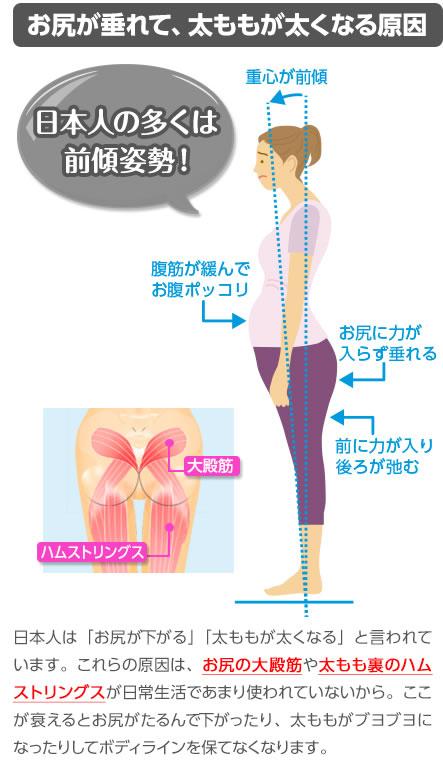 日本人は「お尻が下がる」「太ももが太くなる」と言われています。これらの原因は、お尻の大殿筋や太もも裏のハムストリングが日常生活であまり使われていないから。ここが衰えるとお尻がたるんで下がったり、太ももがブヨブヨになったりしてボディラインを保てなくなります。