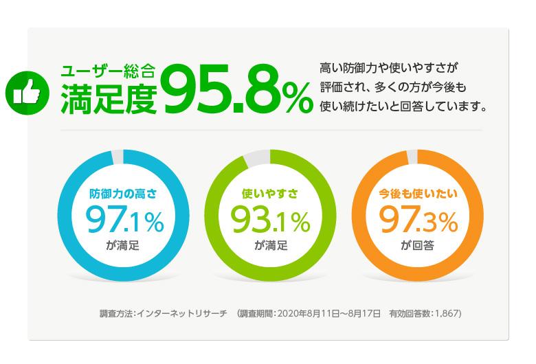 ユーザー総合満足度95.8%