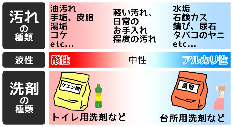 汚れと洗剤の液性
