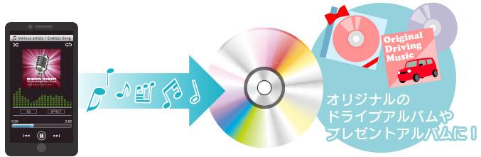 音楽用CDへの楽曲書き出しができる