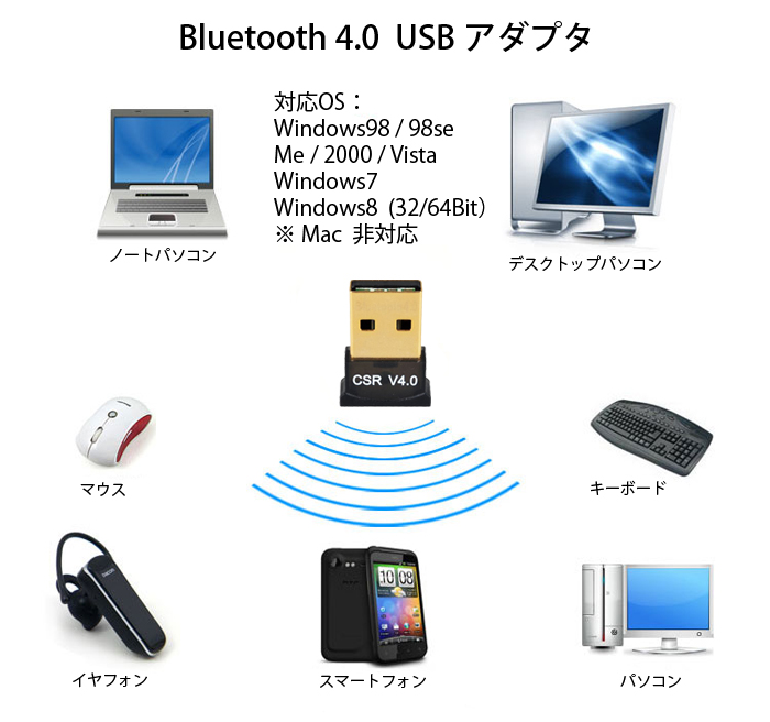 Bluetooth 4.0 USB アダプタ レシーバー 極小サイズ miniサイズ Windows8/Windows7/Vistaに対応(Macに非対応) ◇BT-040