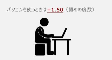 パソコンを使うときは+1.50(弱めの度数)