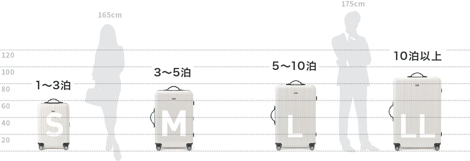 スーツケースのサイズ表
