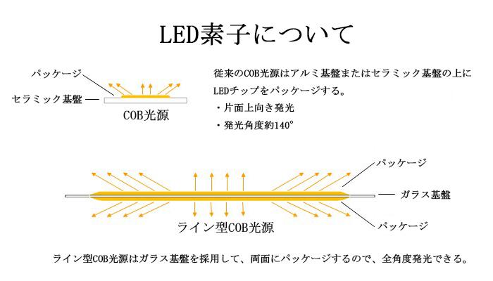LED素子について